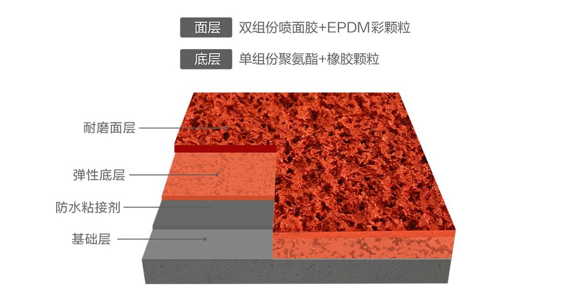 透氣型塑膠跑道結構圖