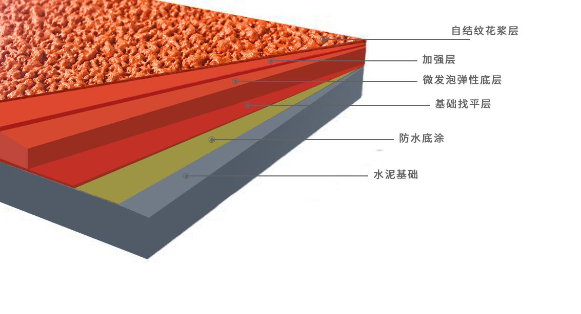 自結紋塑膠跑道結構圖